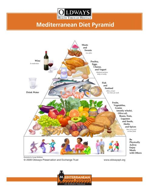 image courtesy of Oldways (click to read about the Mediterranean diet)